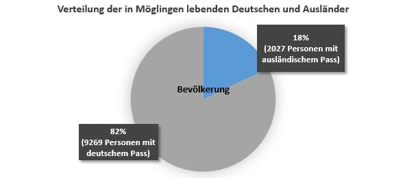 Verteilung der in Möglingen lebenden Deutschen und Ausländer