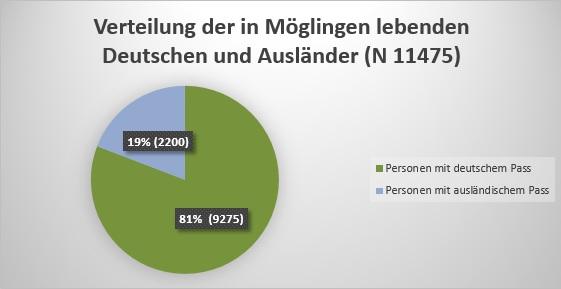 Verteilung Deutsche und Ausländer