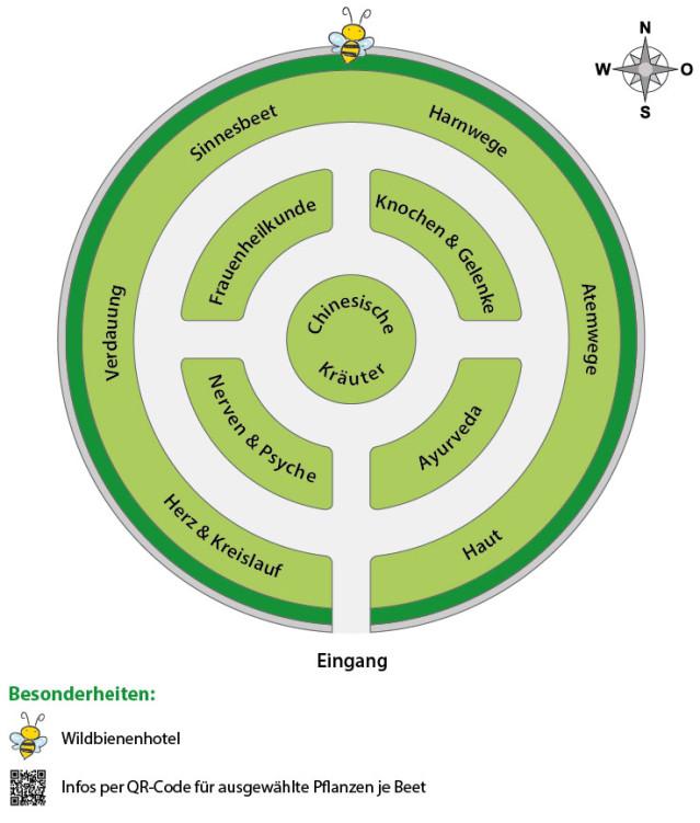 Grundriss Kräutergarten